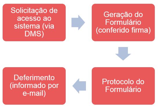 tutorial nfs-e